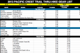 Complete Pacific Crest Trail Gear List